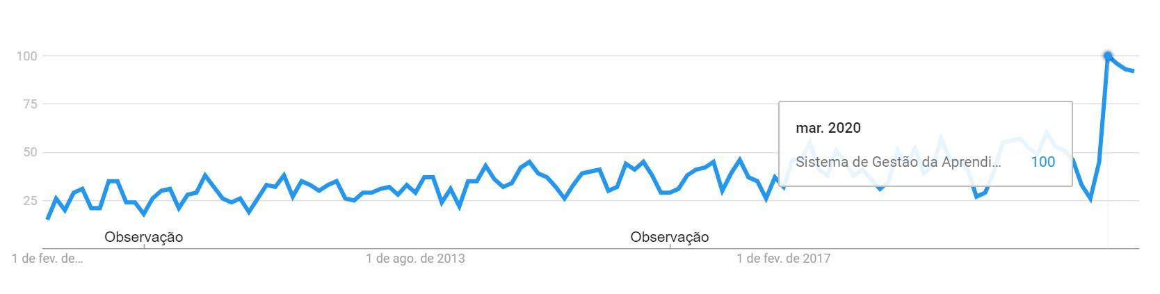 Pico da busca por sistema de gestão de aprendizagem no google trends