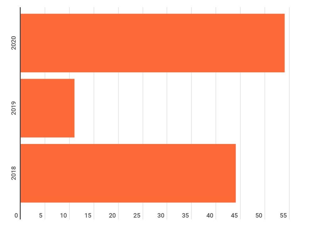 Comparativo entre as buscas por sistema de gestão de aprendizagem dos últimos anos
